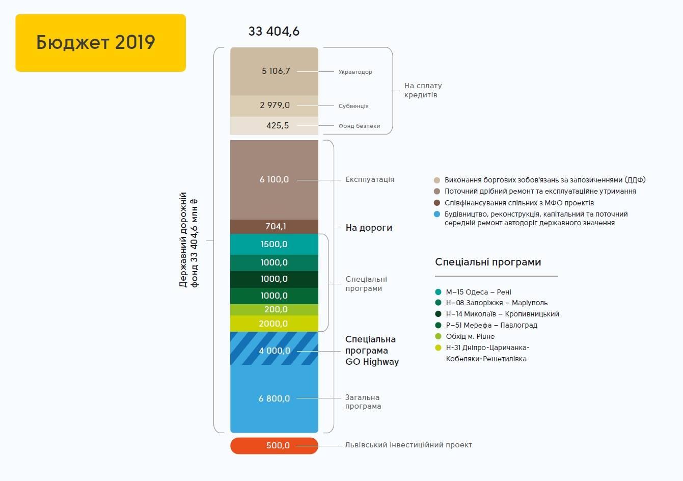 Закатать в асфальт: какие трассы власти отремонтируют в 2019 году за 50 млрд гривен