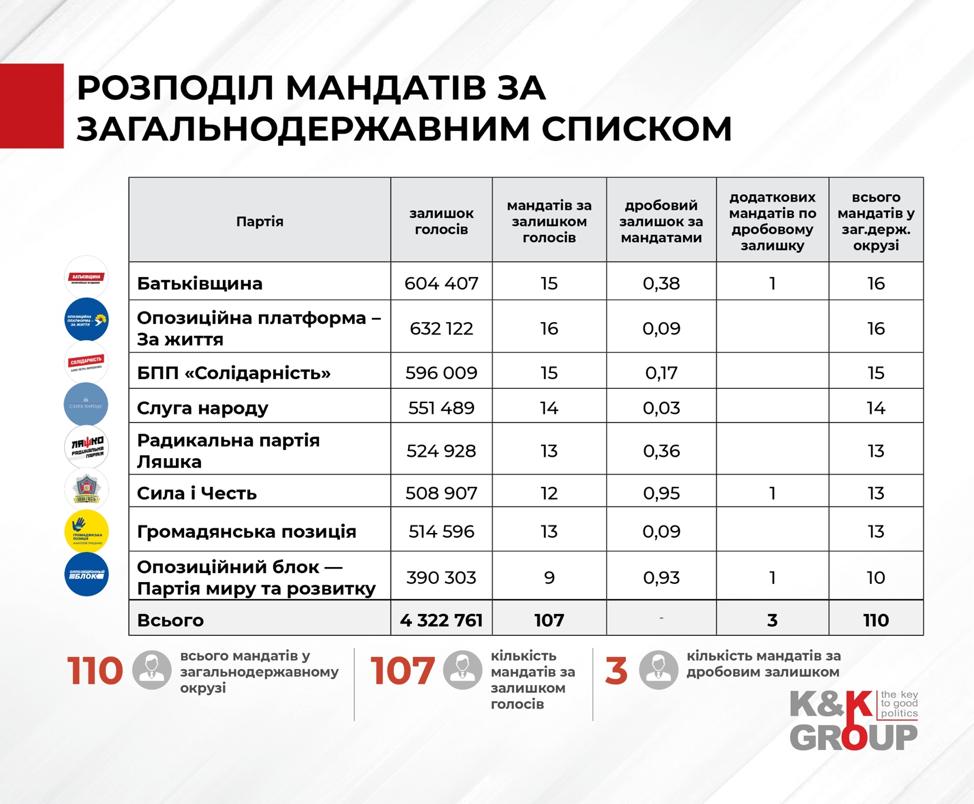 Какой была бы Рада, если бы выборы состоялись по открытым спискам в первом туре президентских