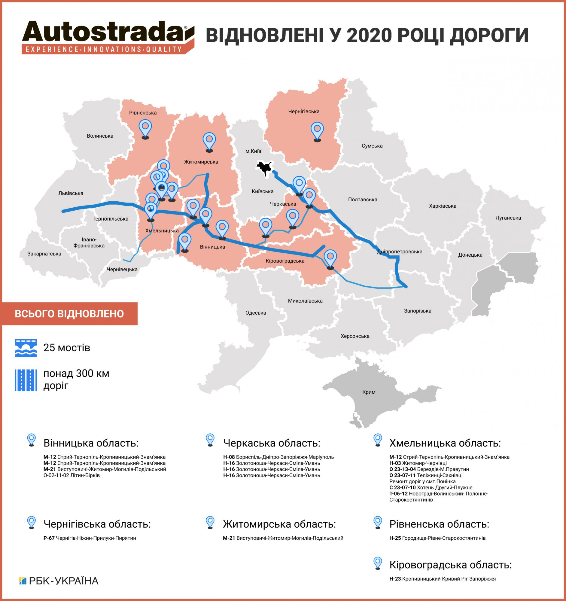 Будівництво доріг під час пандемії: галузь, що стала драйвером української економіки