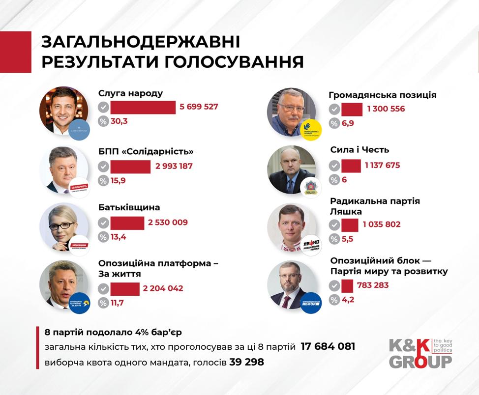 Якою була б Рада, якби вибори відбулись за відкритими списками в першому турі президентських