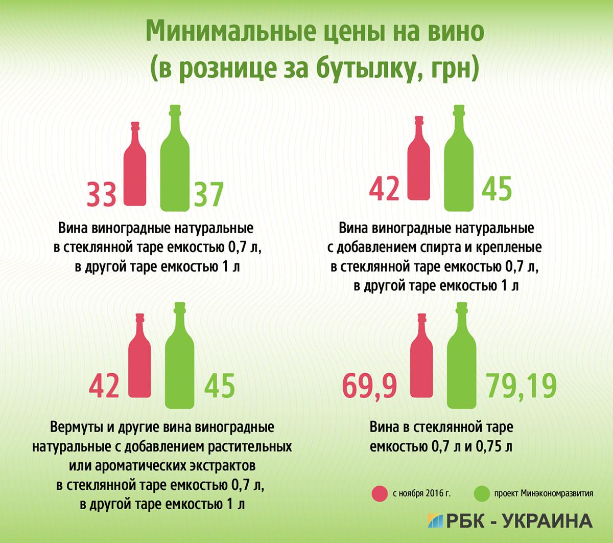 ВУкраїні майже на20% підняли ціни наалкоголь