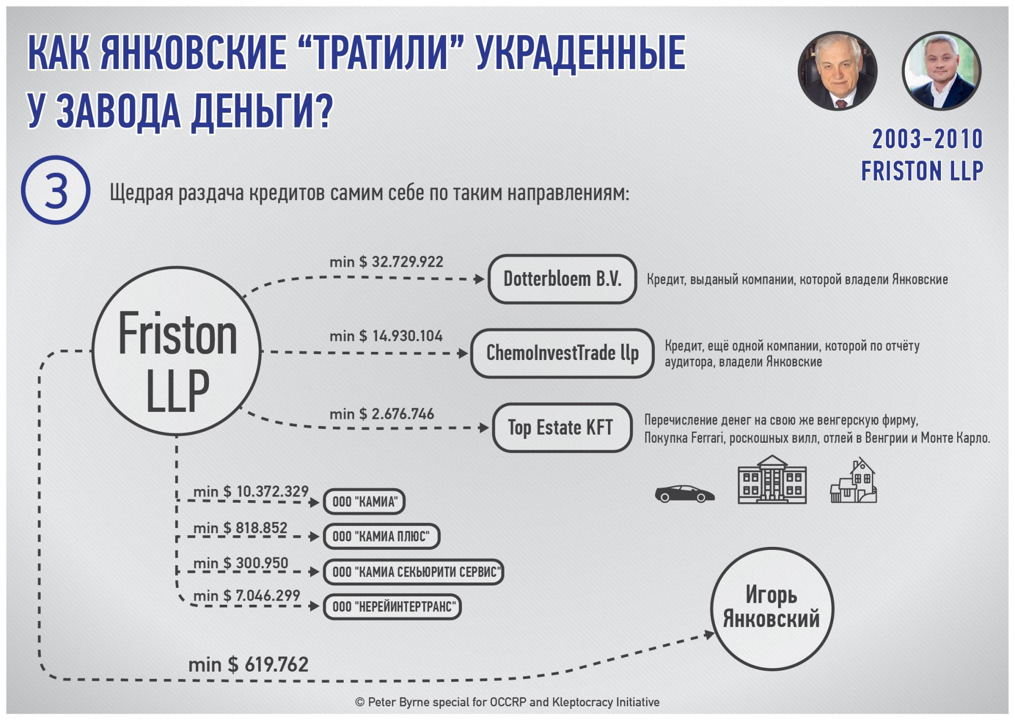 """Как Янковские вывели из концерна """"Стирол"""" свыше 1,1 млрд долларов в """"эпоху Януковича"""""""
