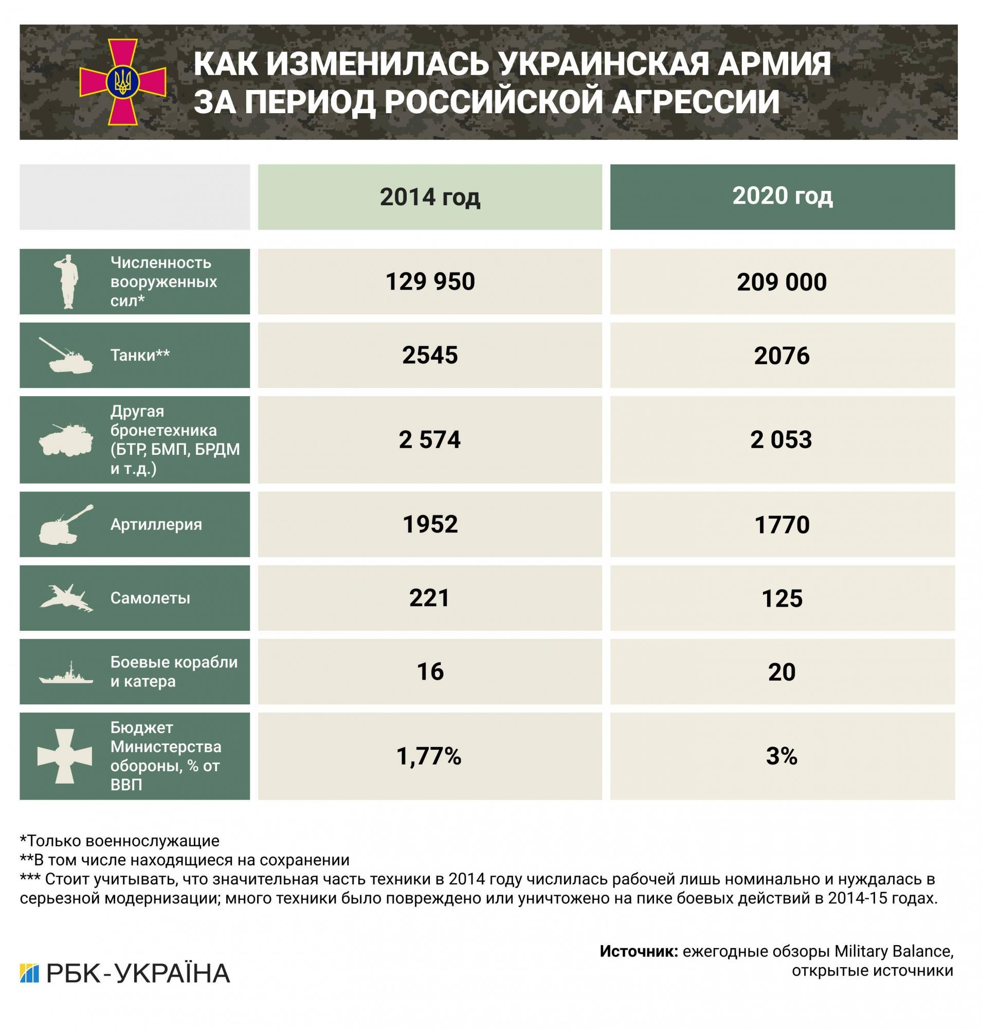 Как изменилась украинская армия за годы войны с Россией: боевой опыт есть, цели нет 1