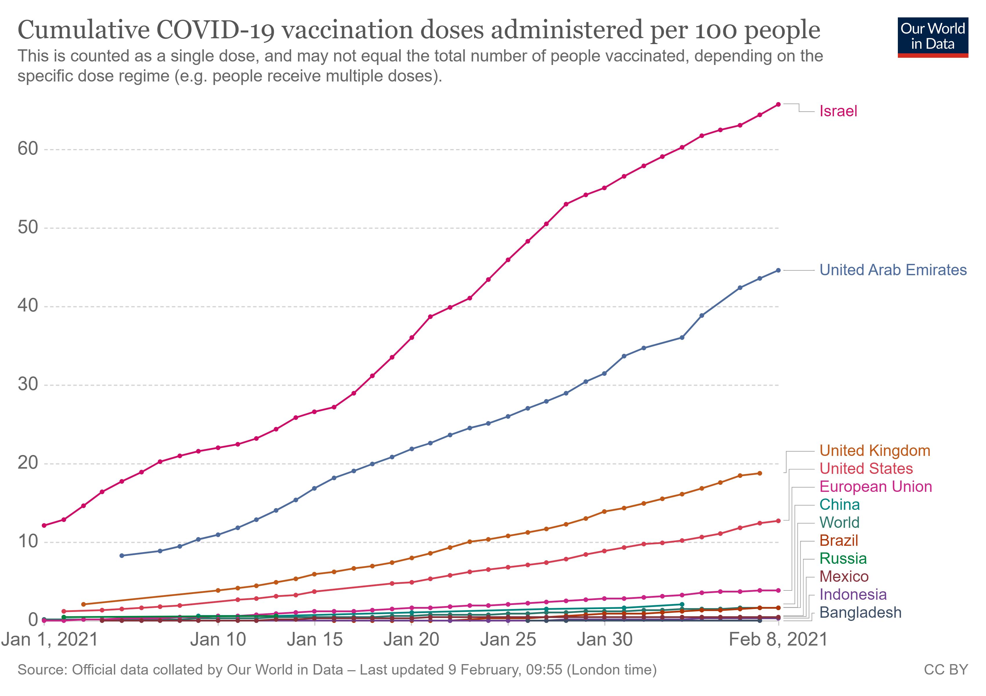 Доза надежды. Как мир вакцинируется от коронавируса и кто против прививок