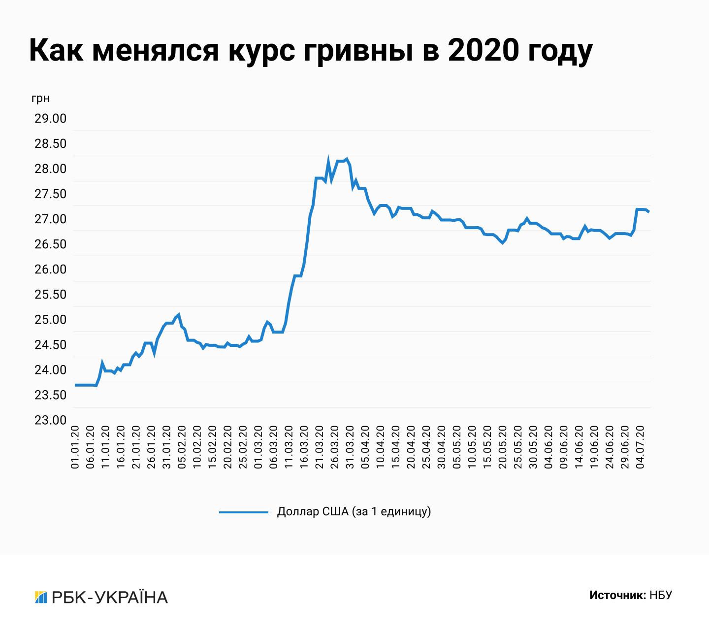 Валютная атака: удержится ли курс гривны на фоне слухов о девальвации