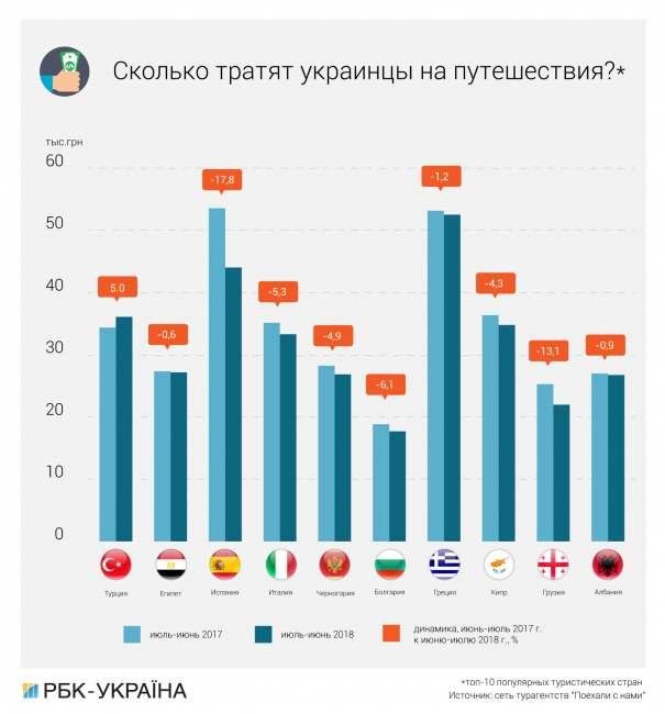 Не Турцией единой: почему для украинцев подешевел отдых за границей